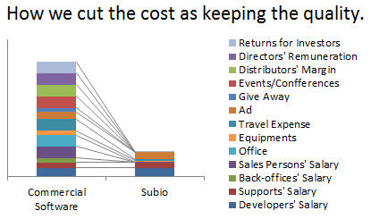 How we cut the cost